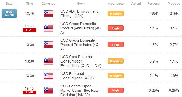 Forex: Like Clockwork, Yen Breaks Down - EUR/JPY Closing in on ¥124