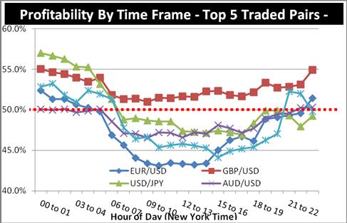 Meiste Trader verlieren während aktiven Märkten, so handelt man stattdessen