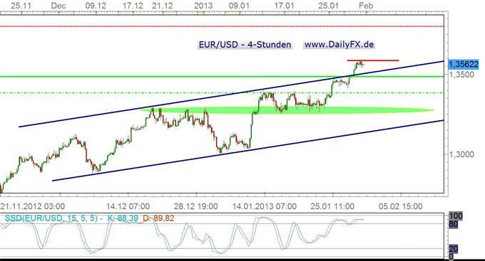 Begünstigen NFPs am Freitag Korrektur im EUR/USD?