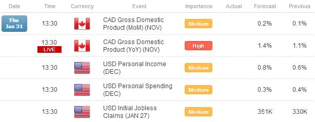 Le dollar US en consolidation après le PIB et la Fed ; le rapport NFP arrive demain