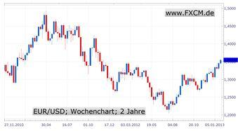 Wer hat die Nase vorn? Europa oder USA? Euro oder Dollar?
