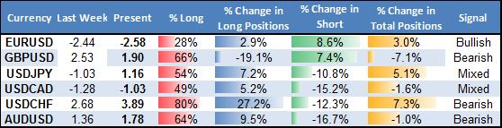 Euro Break Higher Offers Buying Opportunities