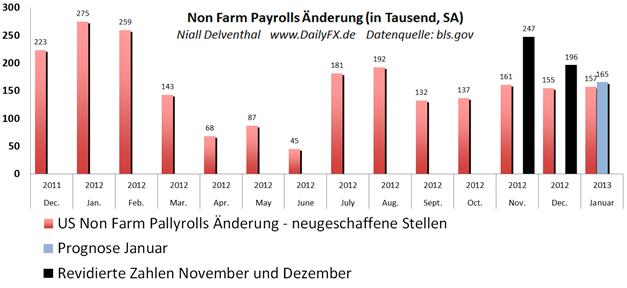 GBP/USD:  Das Cable verliert an Boden nach Bekanntgabe der US-Arbeitsmarktdaten
