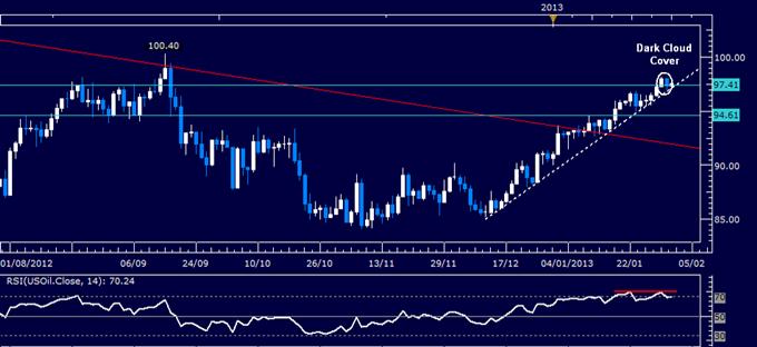 Gold sollte steigen, während Oil fällt, falls NFP und ISM Schätzungen verpassen