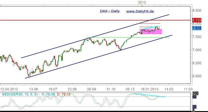DAX lässt Aufwärtsdynamik vermissen, Korrektur kommende Woche denkbar