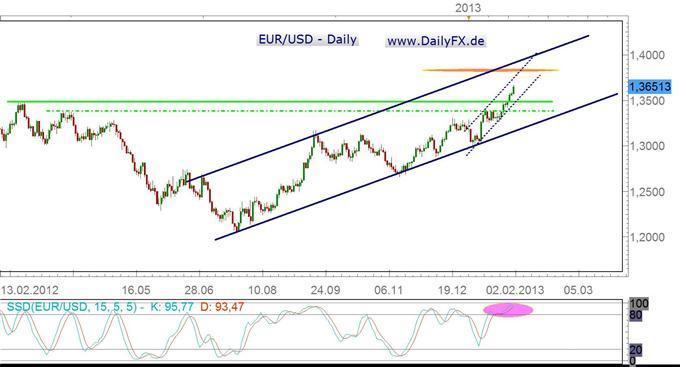 EUR/USD bleibt bullish, Korrekturpotenzial in der kommenden Woche dennoch gegeben