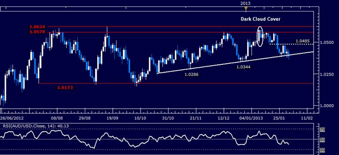 AUD/USD Testing Key Trend Line