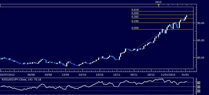USD/JPY Nears Major Upside Target