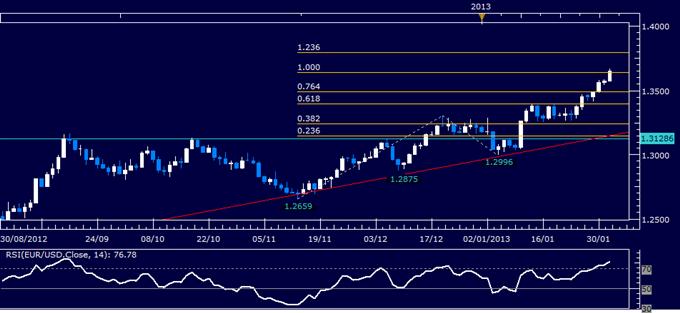 EUR/USD Technical Analysis 02.01.2013