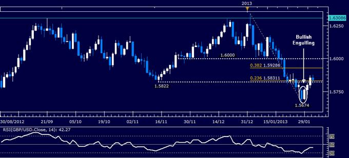 GBP/USD Technical Analysis 02.01.2013
