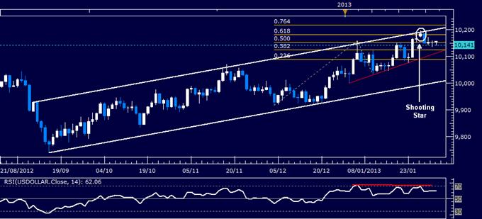 US Dollar Technical Analysis 02.01.2013