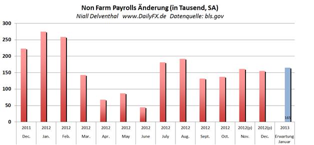 """US-Arbeitsmarktbericht - Non Farm Payrolls um 14:30 - Marktteilnehmer gehen im Vorfeld von einer """"dovishen"""" Fed aus"""