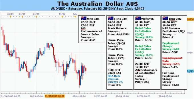 Le dollar australien vulnérable face à une baisse de taux surprise de la RBA