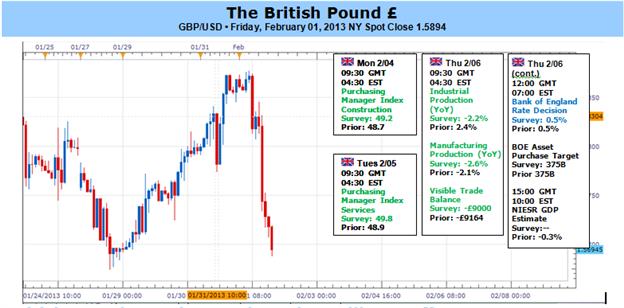 British Pound Remains Weak – What Will BoE Offer?