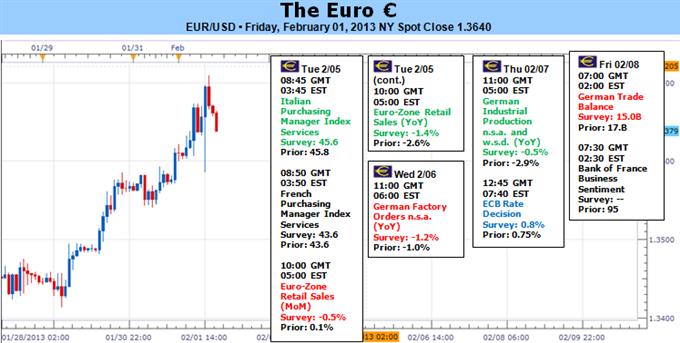 La correction causé par la relance de l'euro est vulnérable aux tendances de risque et à la BCE