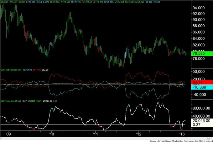 Crude Oil Positionierung seit 2011 auf stimmigem Level mit Tops
