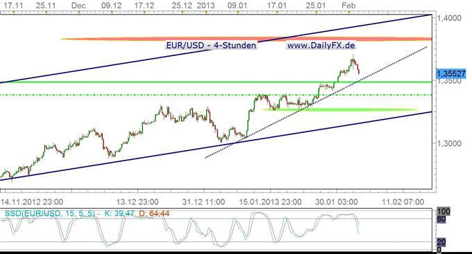 EUR/USD bleibt bullish, Sentiment sollte sich aber abkühlen...