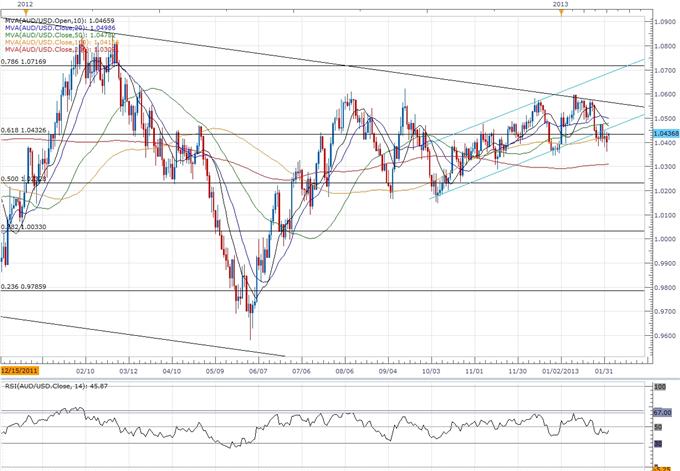 AUD/USD- Trader la décision sur les taux de la Banque centrale australienne