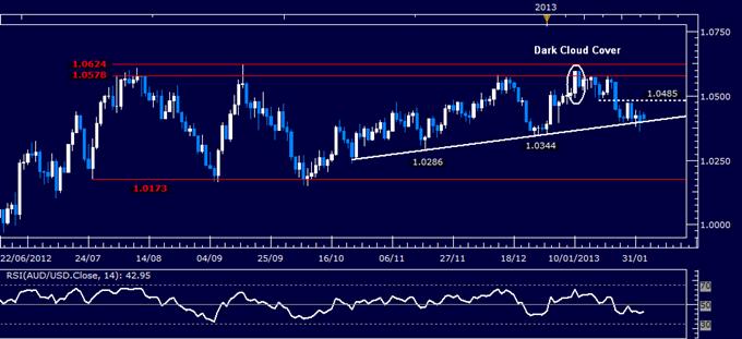 AUD/USD Technical Analysis 02.04.2013
