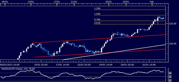 EUR/JPY Technical Analysis 02.04.2013