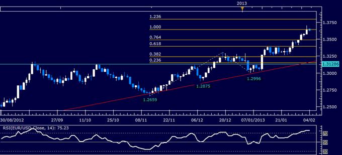 EUR/USD Technical Analysis 02.04.2013