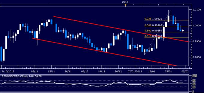 USD/CAD Technical Analysis 02.04.2013
