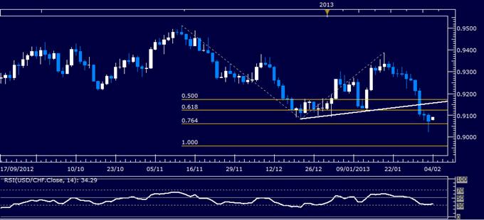 USD/CHF Technical Analysis 02.04.2013