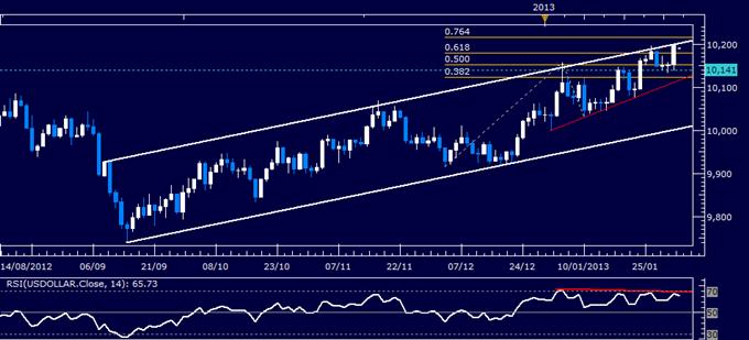 US Dollar technische Analyse 04.02.2013