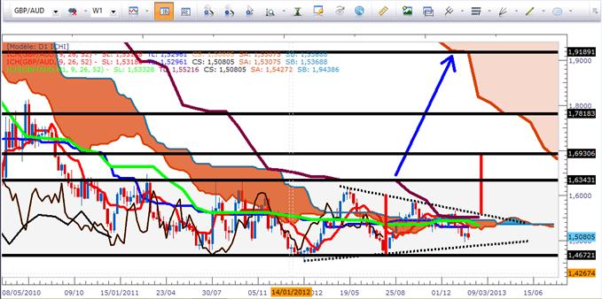 GBP/AUD et EUR/AUD selon Ichimoku