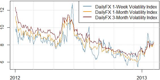 La volatilité favorise le yen japonais et les cassures du dollar US