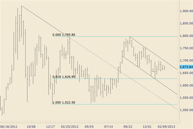 Gold Range verengt sich zwischen 1650 und 1700
