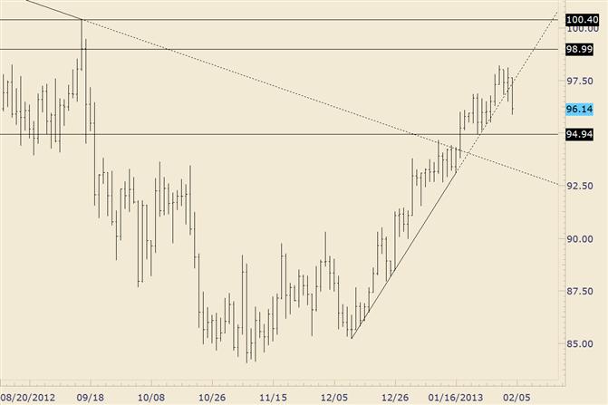 Crude bricht durch steile Trendlinienunterstützung
