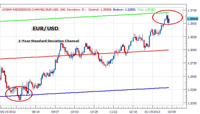Est-ce que l'euro commence une correction plus générale?