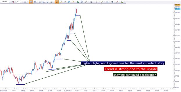 Trading intraday de la paire EUR/JPY