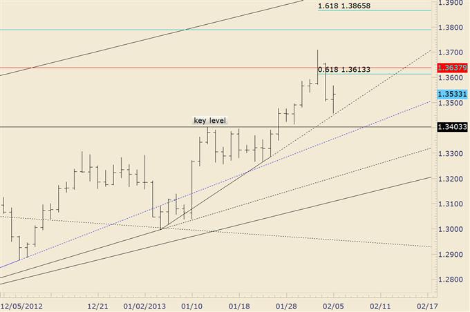 EUR/USD Trades Higher off of Trendline Support
