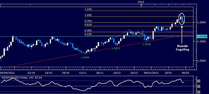 EUR/USD Technical Analysis 02.05.2013