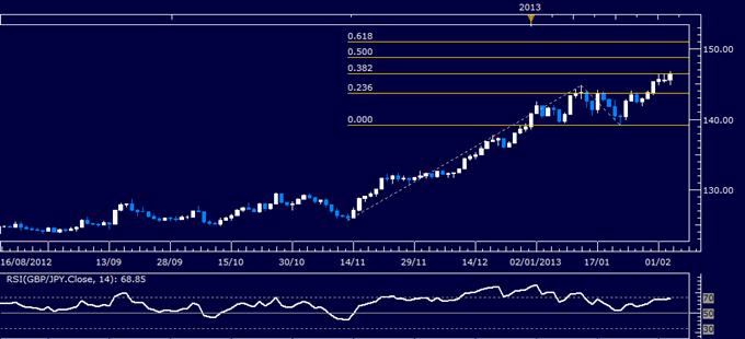 GBP/JPY Technical Analysis 02.05.2013