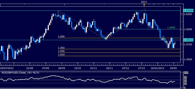 GBP/USD Technical Analysis 02.05.2013
