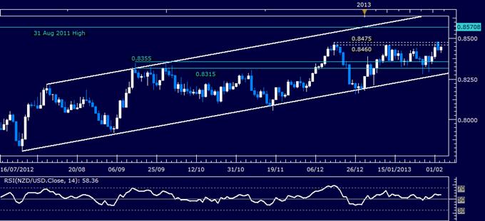 NZD/USD Technical Analysis 02.05.2013