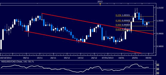 USD/CAD Technical Analysis 02.05.2013