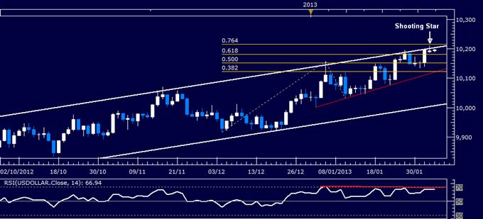 US-Dollar Technische Analyse 05.02.2013