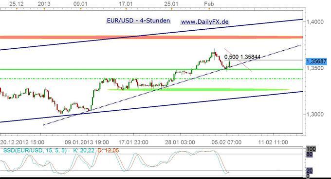 Korrektur im EUR/USD scheint abgeschlossen, Sentiment weiter bullish
