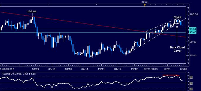 Le pétrole pourrait baisser alors que l'or s'apprécie, du fait des faibles données ISM pour le secteur des services