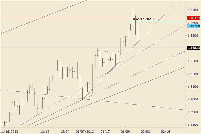 EUR/USD legt ab Trendlinie zu