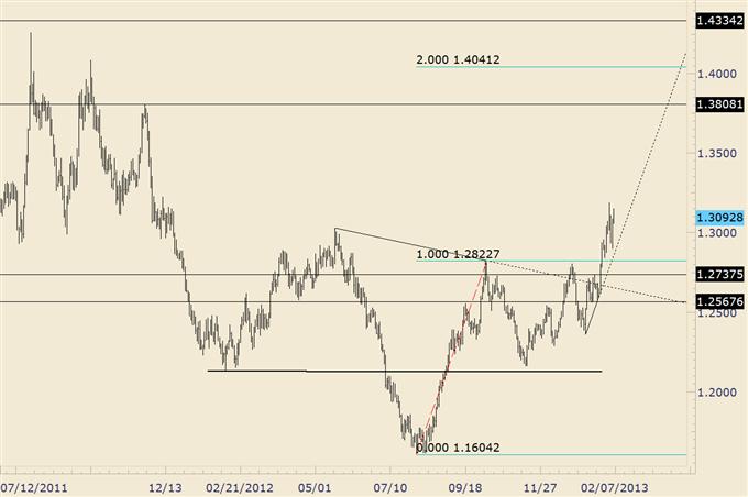 AUD/USD Breaks Down and Top Warnings Form in Yen Crosses