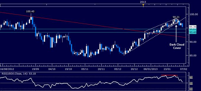 Oil und Kupfer sinken, da die Eurozone ein Nachlassen der Risikoneigung fürchtet