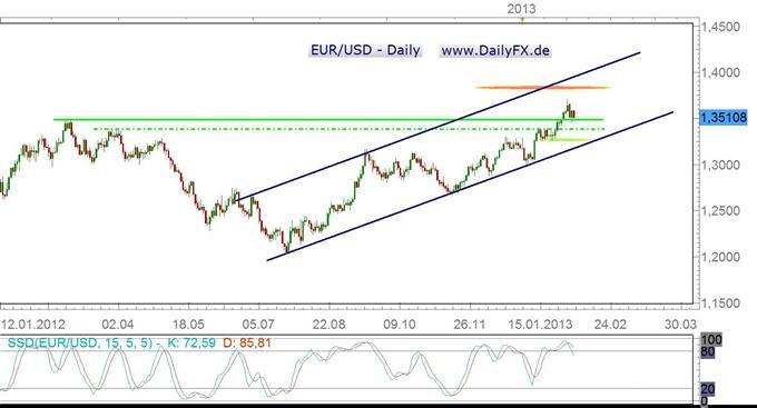 EZB-Leitzinsentscheidung dovisher als erwartet?