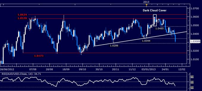 AUD/USD Technical Analysis 02.06.2013