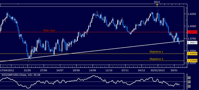 GBP/USD Short Triggered on Major Trend Line Break