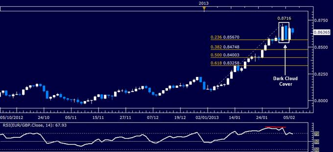 EUR/GBP Technical Analysis 02.06.2013